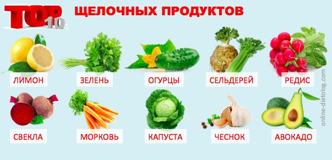 Топ-10 щелочных продуктов. Как ощелачивать организм. Очищение. Детокс