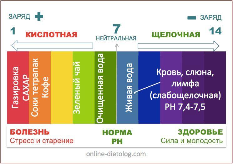Измерение кислотно-щелочного баланса разных жидкостей. PH воды, кораллововй воды, чая